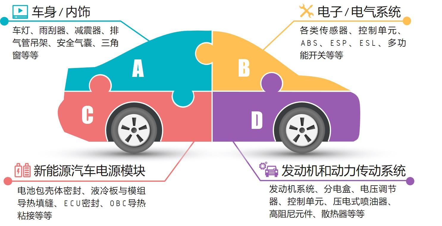 新能源汽车密封胶粘剂